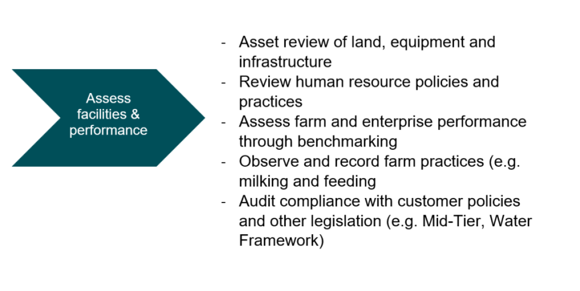 -Asset review of land, equipment and infrastructure -Review human resource policies and practices -Assess farm and enterprise performance through benchmarking  -Observe and record farm practices (e.g. milking and feeding  -Audit compliance with customer policies and other legislation (e.g. Mid-Tier, Water Framework)