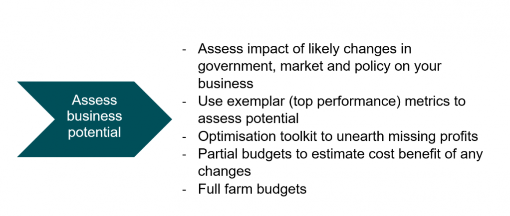 -	Assess impact of likely changes in government, market and policy on your business -	Use exemplar (top performance) metrics to assess potential -	Optimisation toolkit to unearth missing profits -	Partial budgets to estimate cost benefit of any changes  -	Full farm budgets