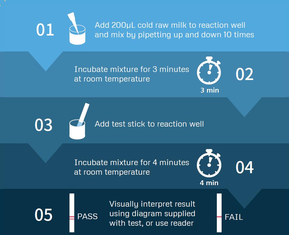 Antibiotic Milk Test