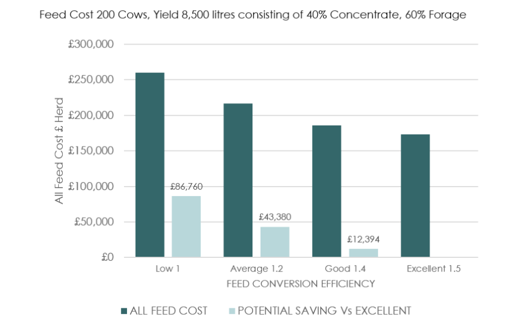total feed cost in the dark columns and the amount that can be saved by achieving excellent feed efficiency in the light columns.  An average producer achieving an FCE of 1.2 would save £42,000 per year by moving performance to achieve an FCE of 1.5.