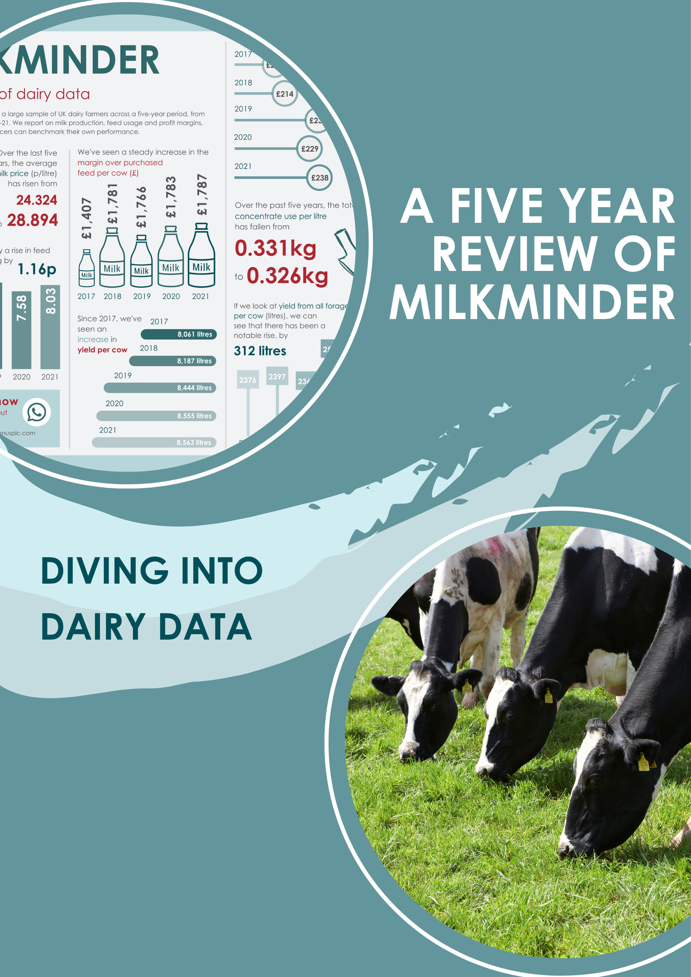 A five year review of Milkminder